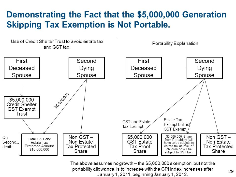 Demonstrating the Fact that the $5,000,000 Generation Skipping Tax Exemption is Not Portable.