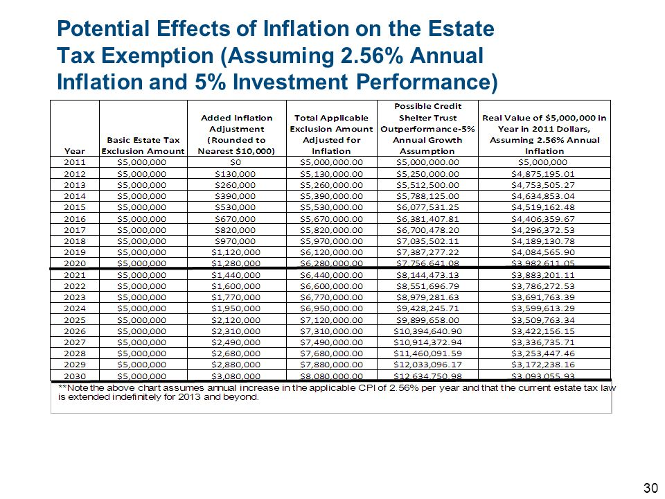 Potential Effects of Inflation on the Estate Tax Exemption (Assuming 2