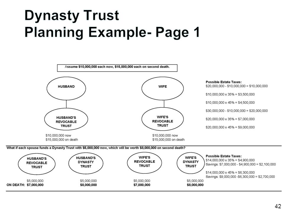 Dynasty Trust Planning Example- Page 1