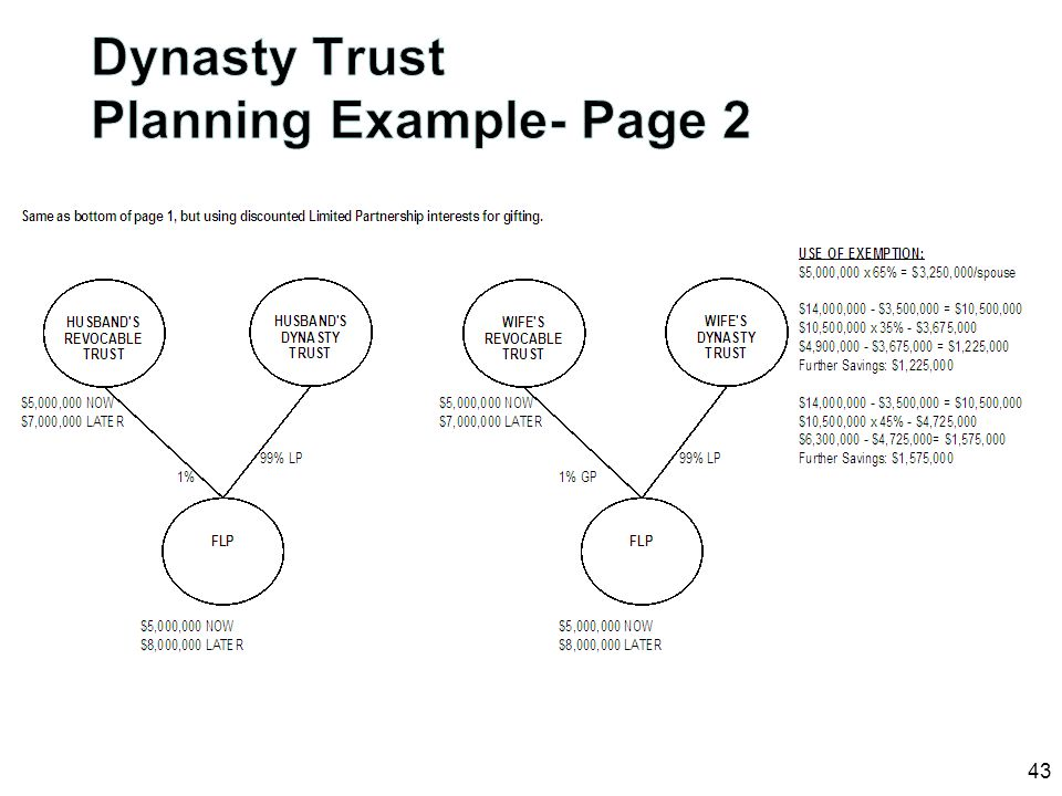 Dynasty Trust Planning Example- Page 2