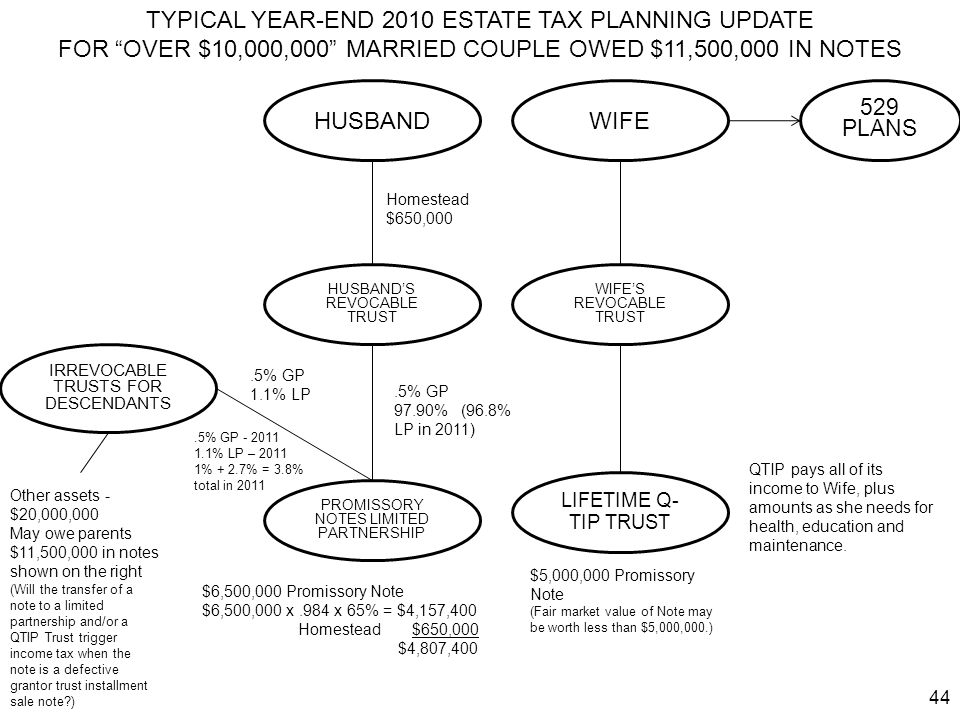 TYPICAL YEAR-END 2010 ESTATE TAX PLANNING UPDATE