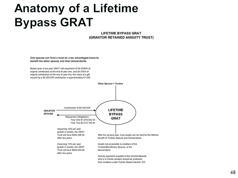 Anatomy of a Lifetime Bypass GRAT