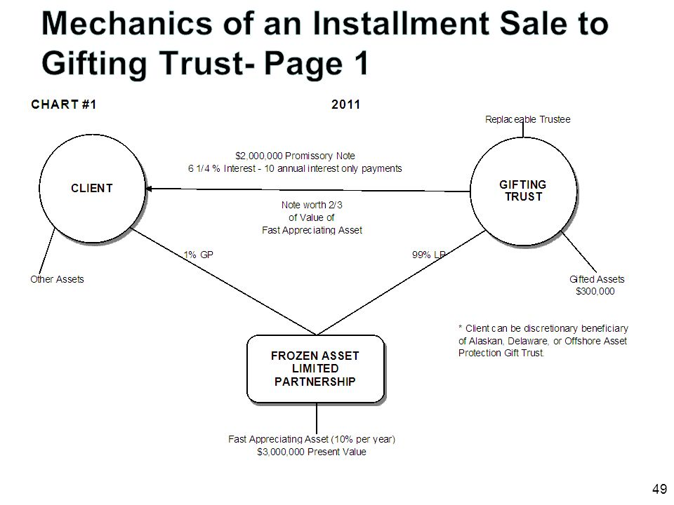 Mechanics of an Installment Sale to Gifting Trust- Page 1