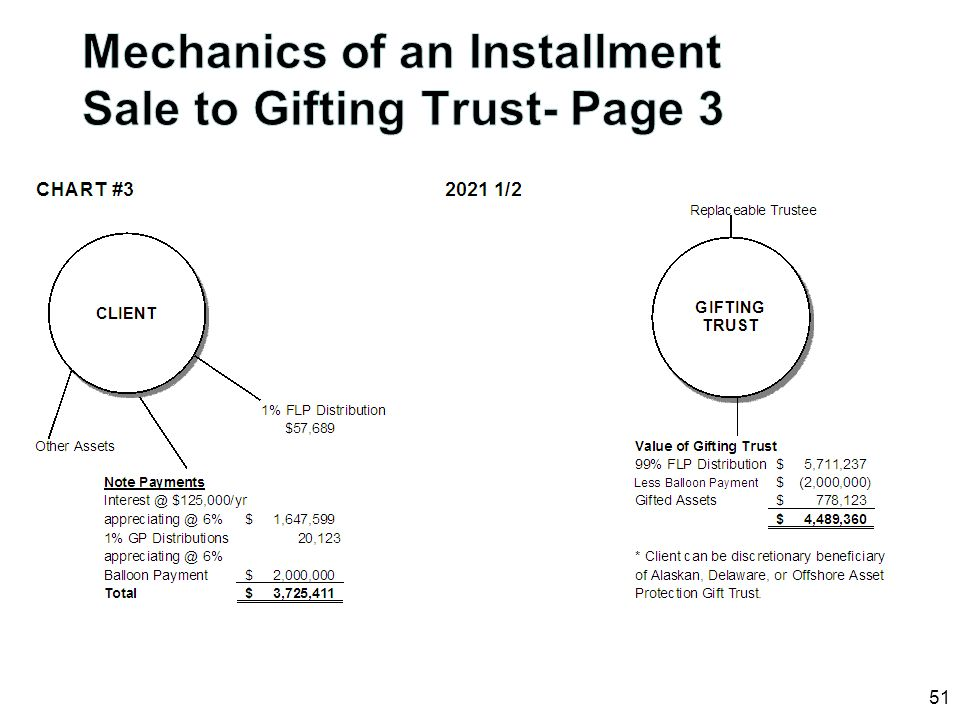 Mechanics of an Installment Sale to Gifting Trust- Page 3