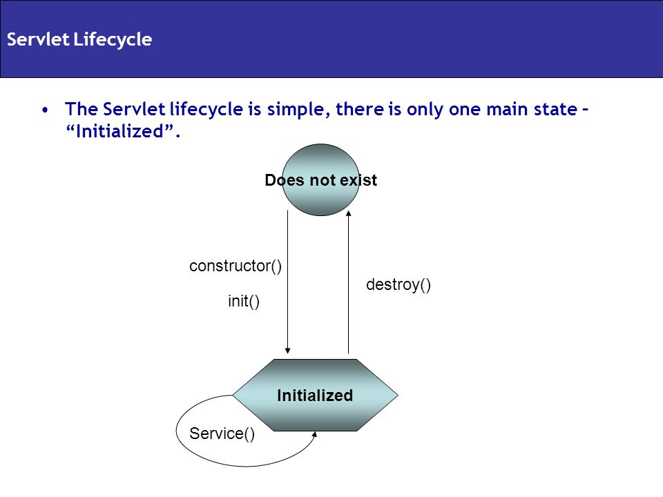 Servlet Lifecycle The Servlet lifecycle is simple, there is only one main state – Initialized . Does not exist.