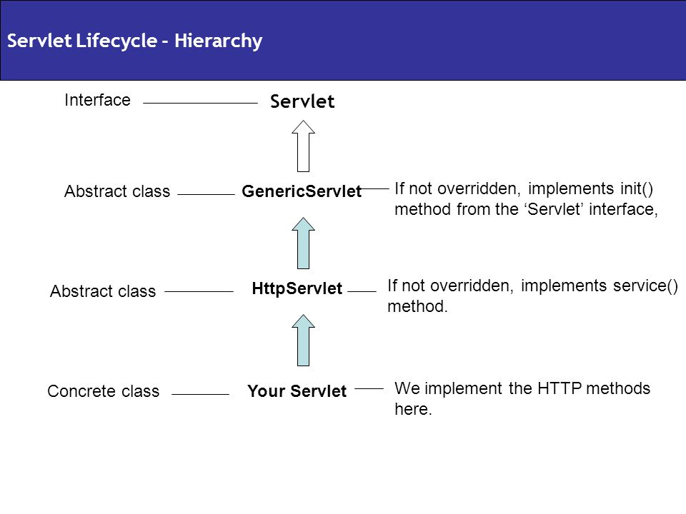 Servlet Lifecycle - Hierarchy