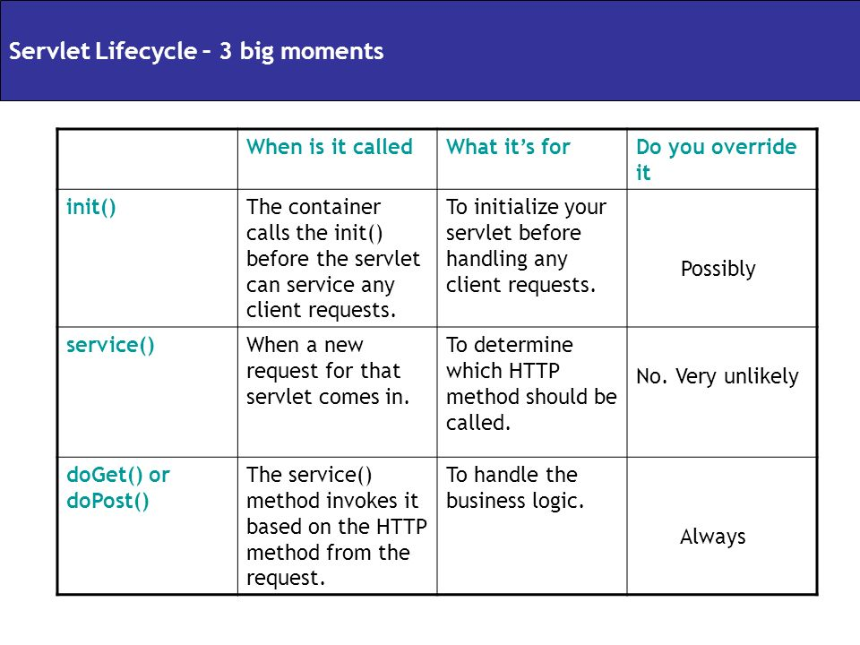 Servlet Lifecycle – 3 big moments