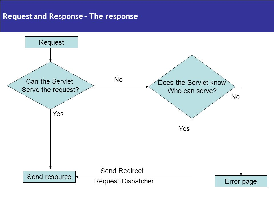 Request and Response – The response