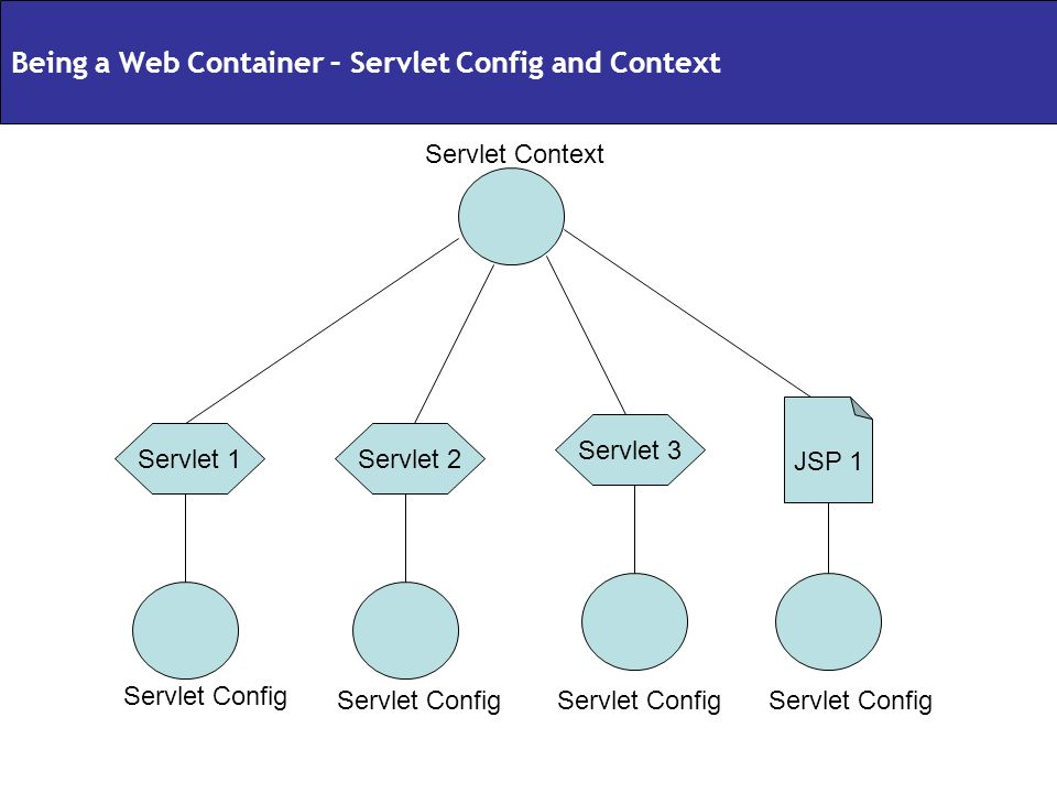 Being a Web Container – Servlet Config and Context