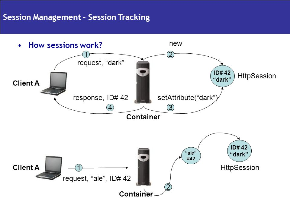 Session Management – Session Tracking