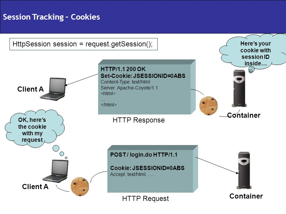 Session Tracking – Cookies