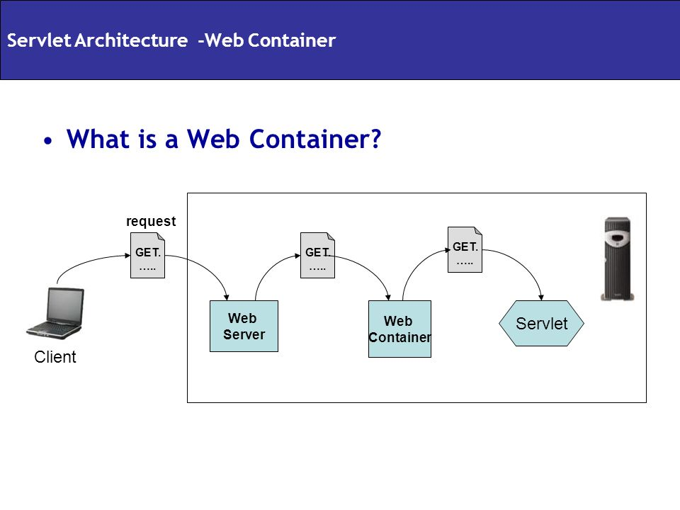 What is a Web Container Servlet Architecture -Web Container Servlet