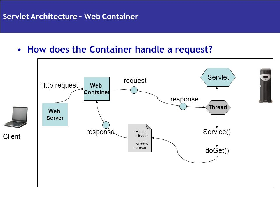 How does the Container handle a request