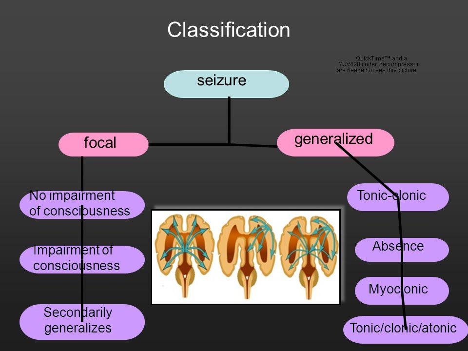 Secondarily generalizes