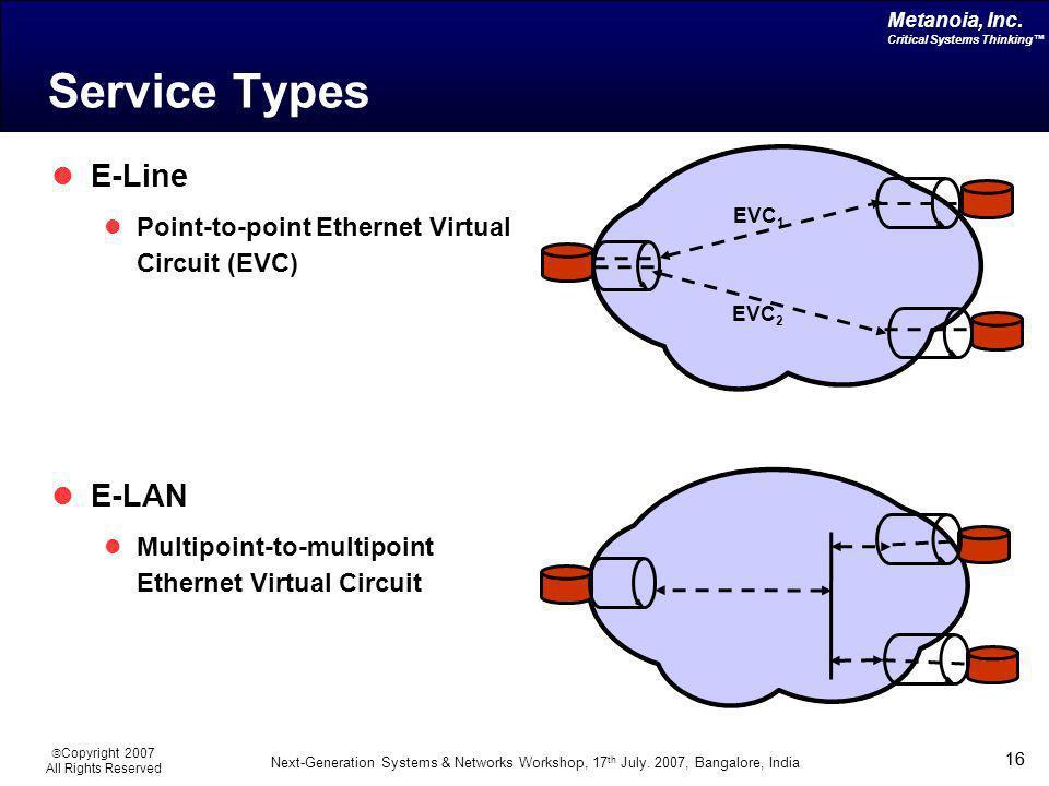 Service Types E-Line E-LAN