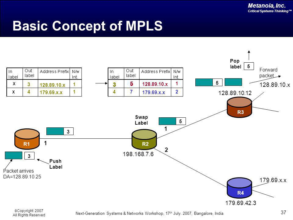 Basic Concept of MPLS 128.89.10.x 1 179.69.x.x 2 128.89.10.12