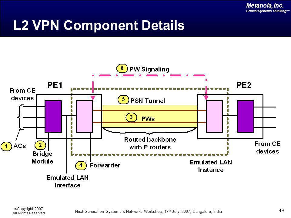 L2 VPN Component Details