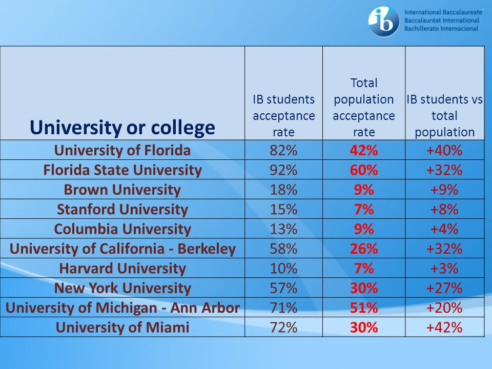 University or college University of Florida 82% 42% +40%