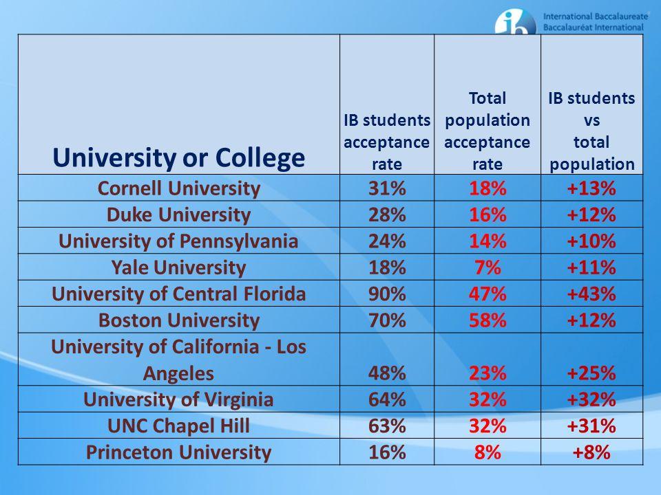 University or College Cornell University 31% 18% +13% Duke University
