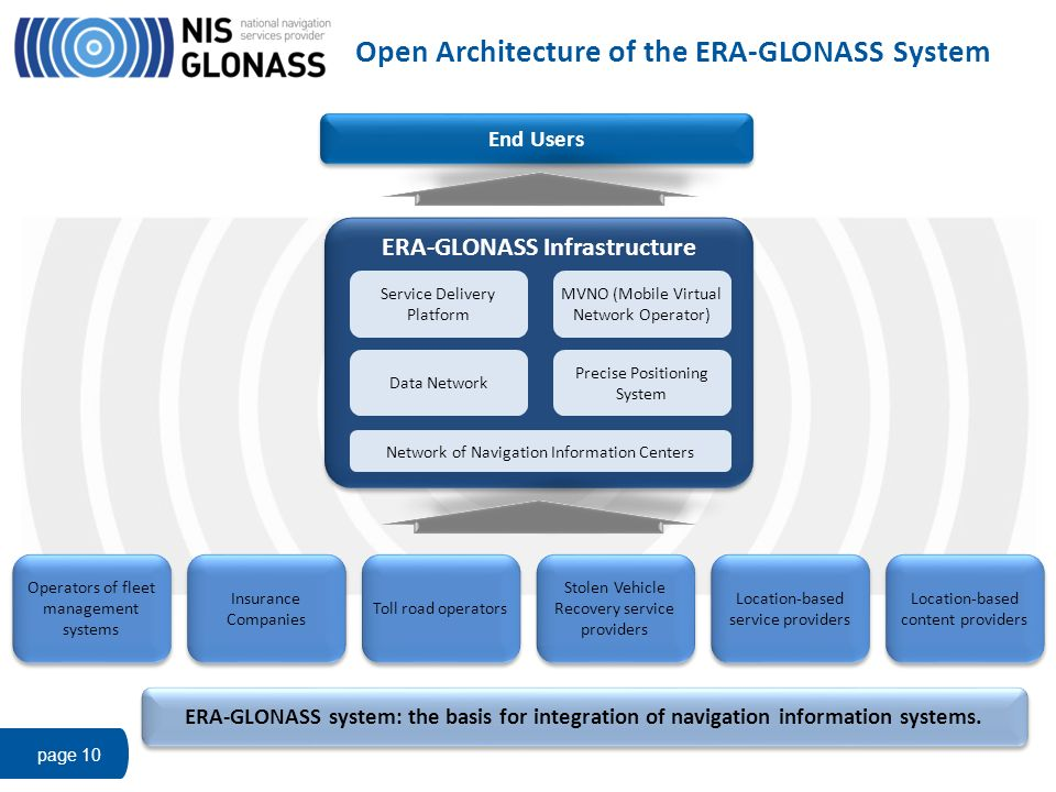 Open Architecture of the ERA-GLONASS System