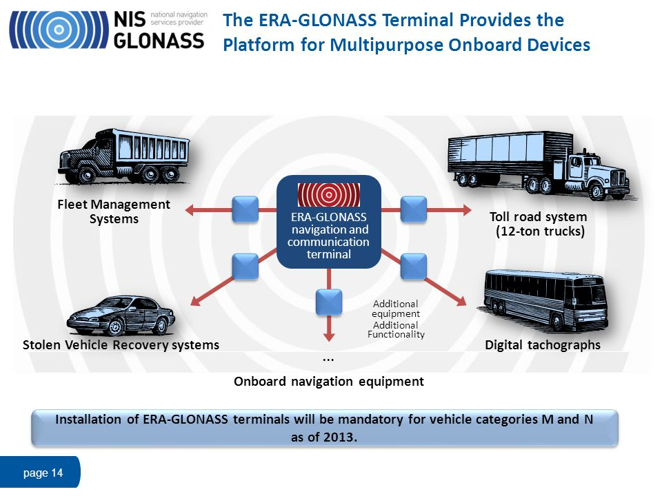 Stolen Vehicle Recovery systems Onboard navigation equipment