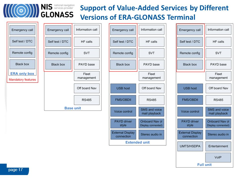 Support of Value-Added Services by Different Versions of ERA-GLONASS Terminal