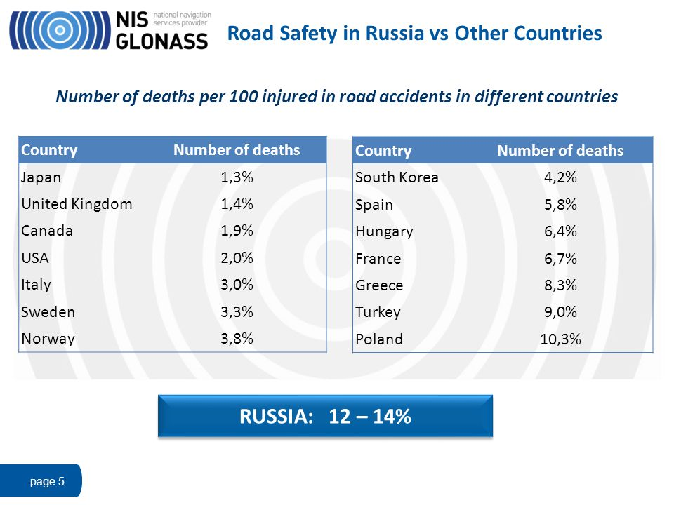Road Safety in Russia vs Other Countries