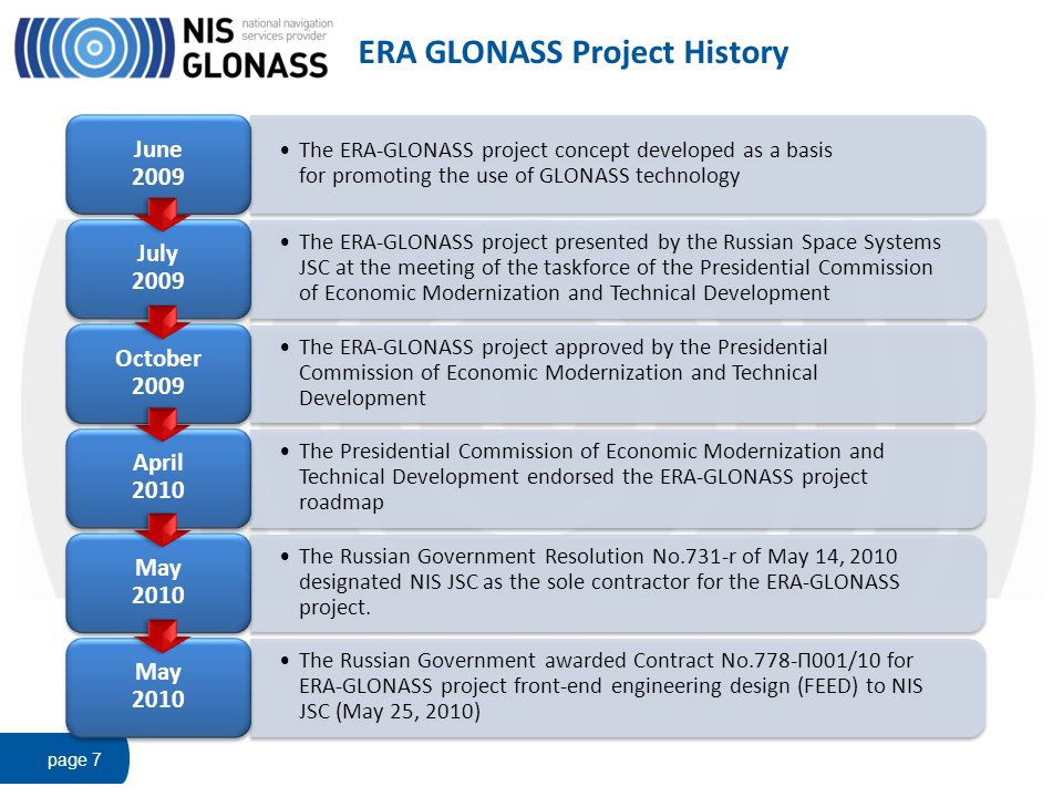 ERA GLONASS Project History