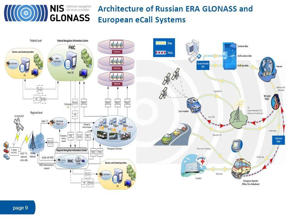Architecture of Russian ERA GLONASS and European eCall Systems