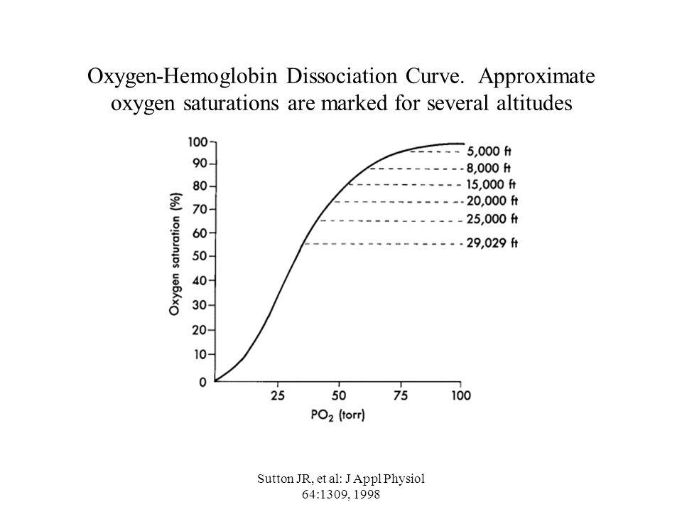 Sutton JR, et al: J Appl Physiol 64:1309, 1998