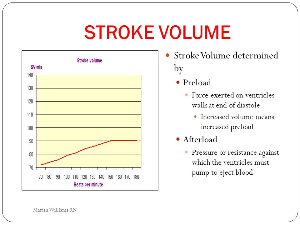 STROKE VOLUME Stroke Volume determined by Preload Afterload