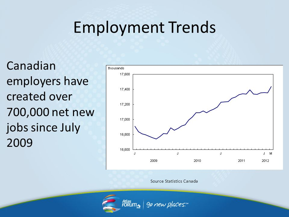 Employment TrendsCanadian employers have created over 700,000 net new jobs since July 2009.