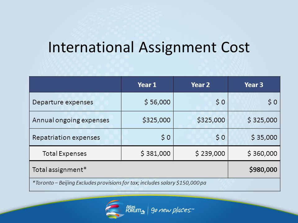 International Assignment Cost