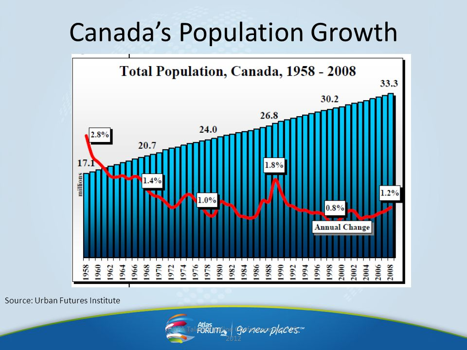 Canada's Population Growth