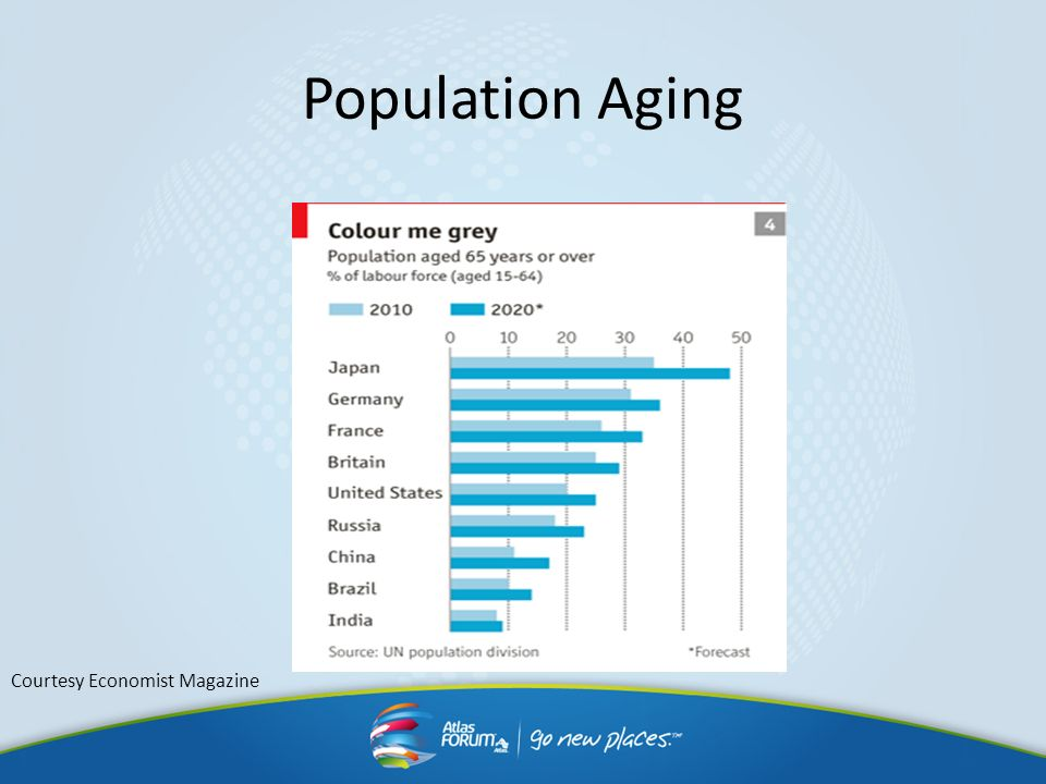 Population Aging Courtesy Economist Magazine