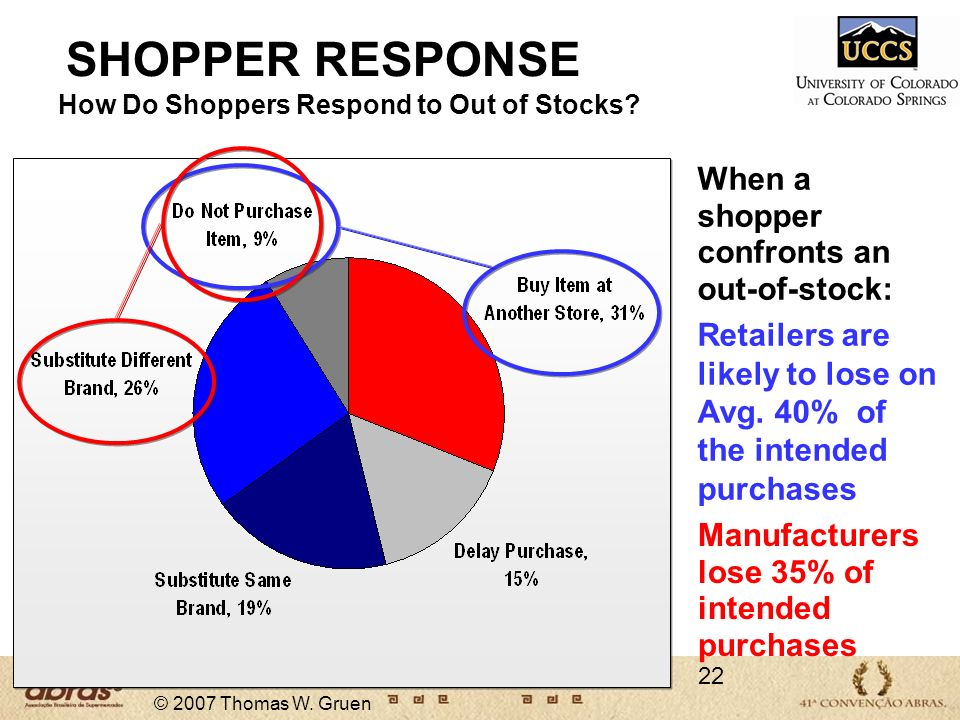 How Do Shoppers Respond to Out of Stocks