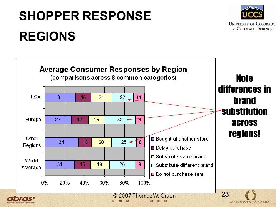SHOPPER RESPONSE REGIONS
