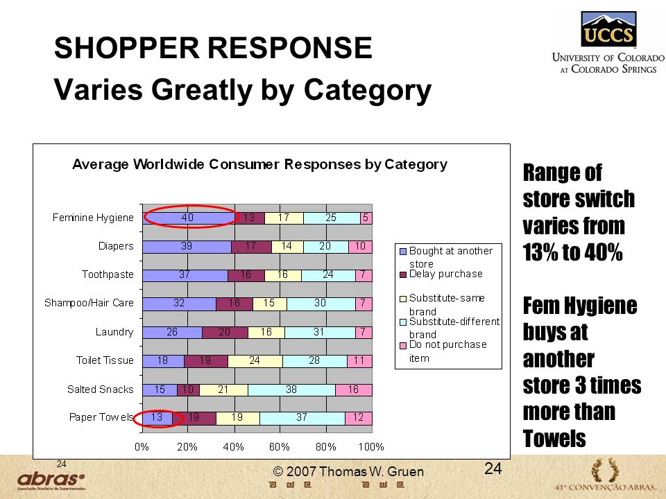 SHOPPER RESPONSE Varies Greatly by Category