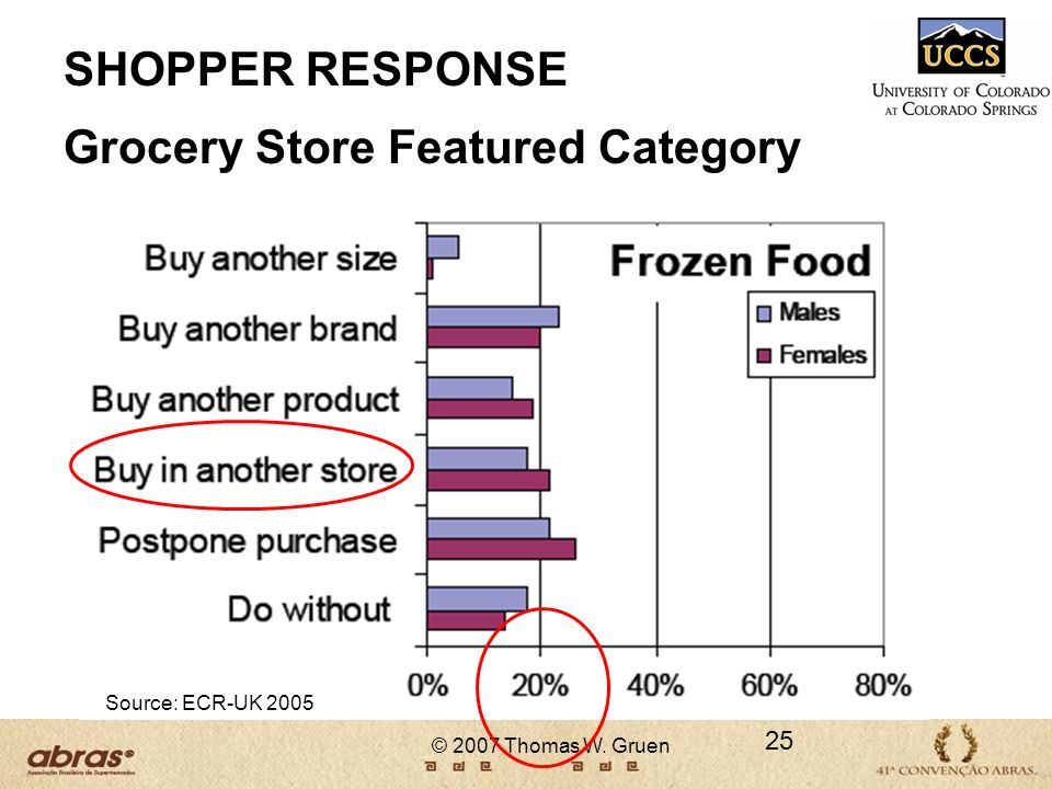 SHOPPER RESPONSE Grocery Store Featured Category