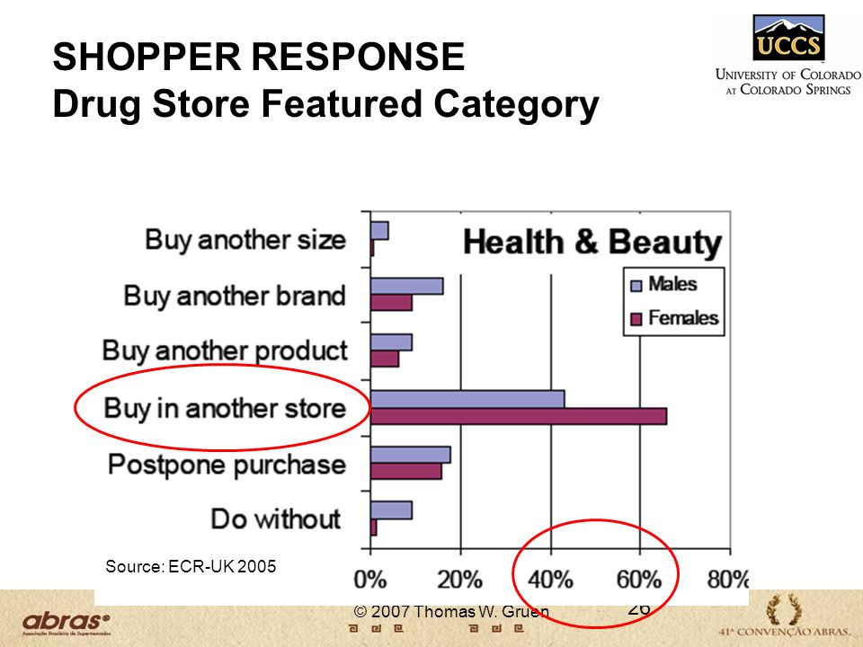 SHOPPER RESPONSE Drug Store Featured Category