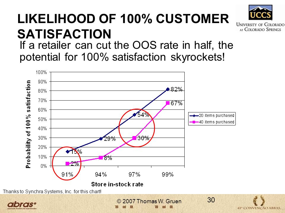 LIKELIHOOD OF 100% CUSTOMER SATISFACTION