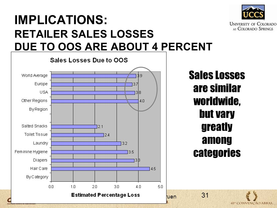 IMPLICATIONS: RETAILER SALES LOSSES DUE TO OOS ARE ABOUT 4 PERCENT