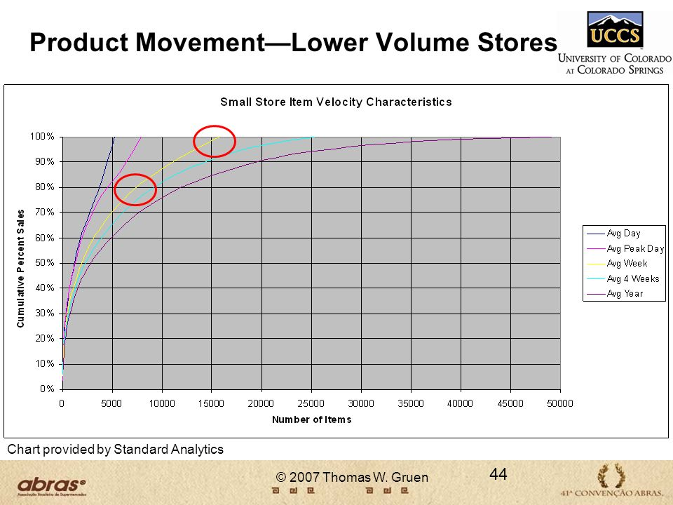 Product Movement—Lower Volume Stores
