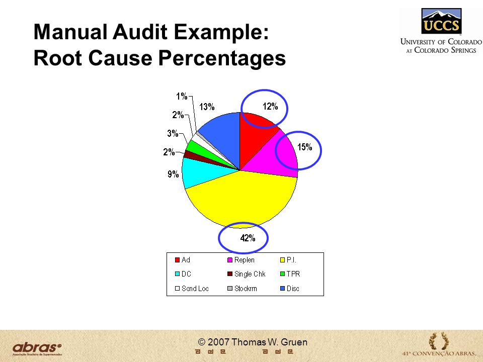 Manual Audit Example: Root Cause Percentages