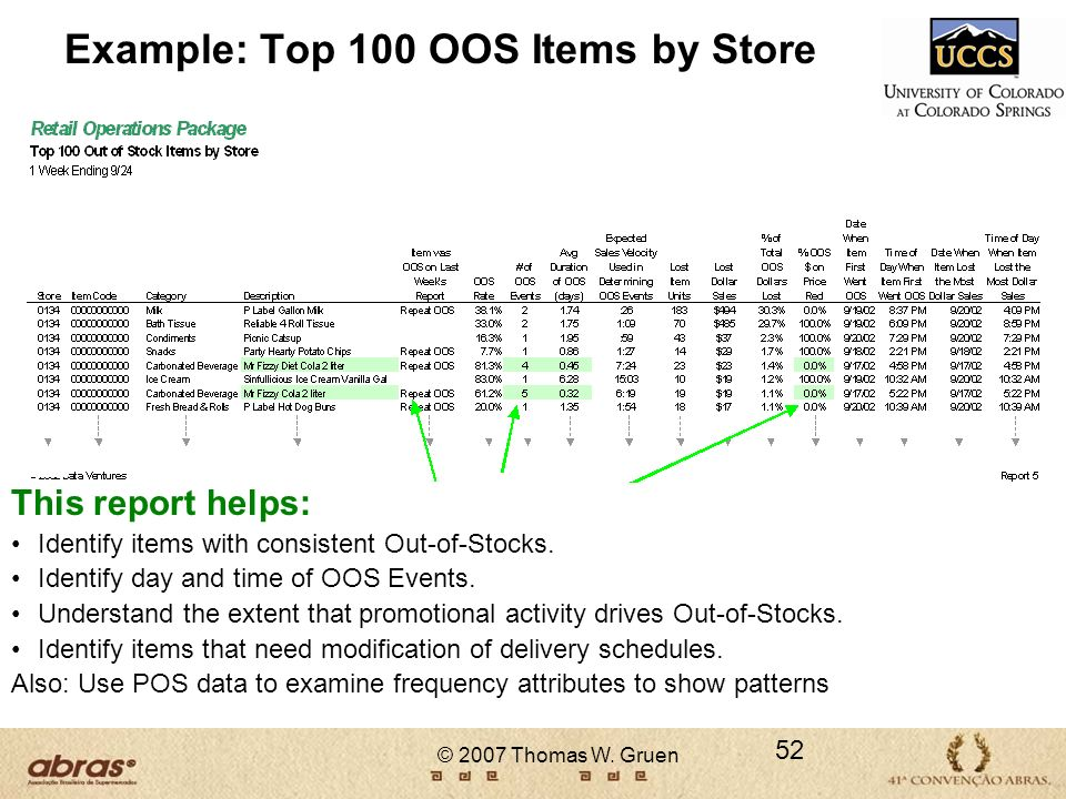 Example: Top 100 OOS Items by Store