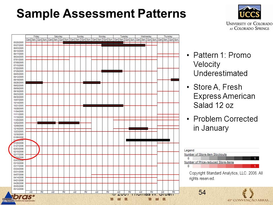 Sample Assessment Patterns