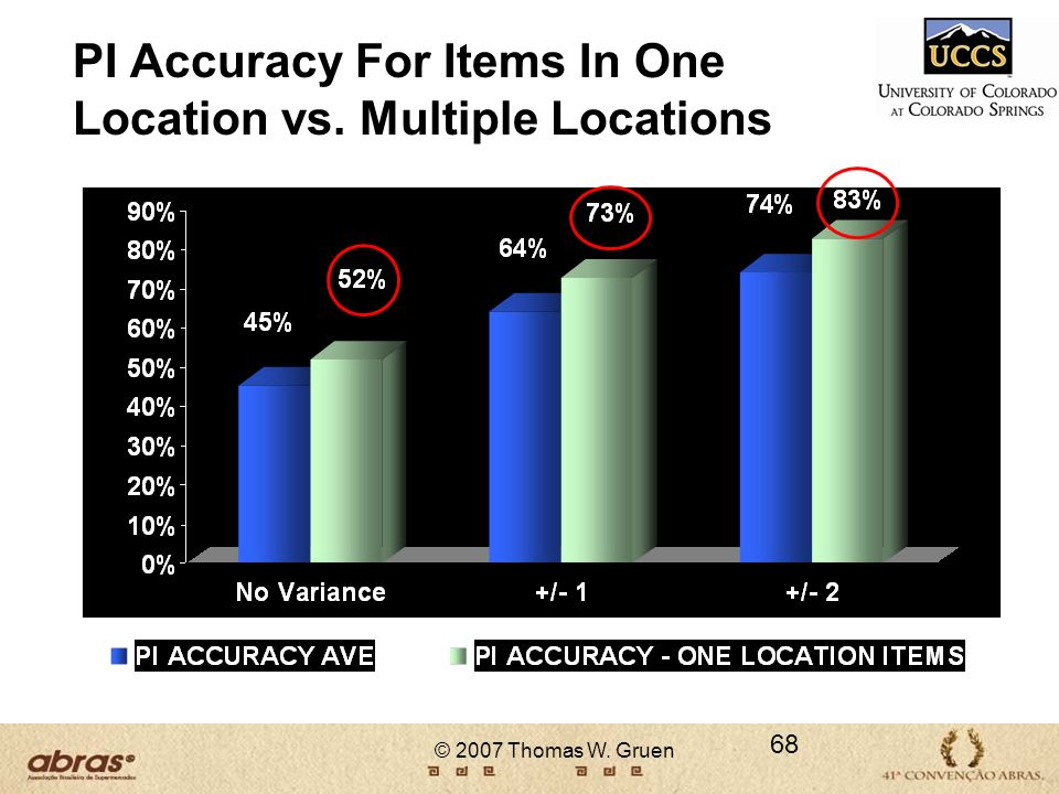 PI Accuracy For Items In One Location vs. Multiple Locations