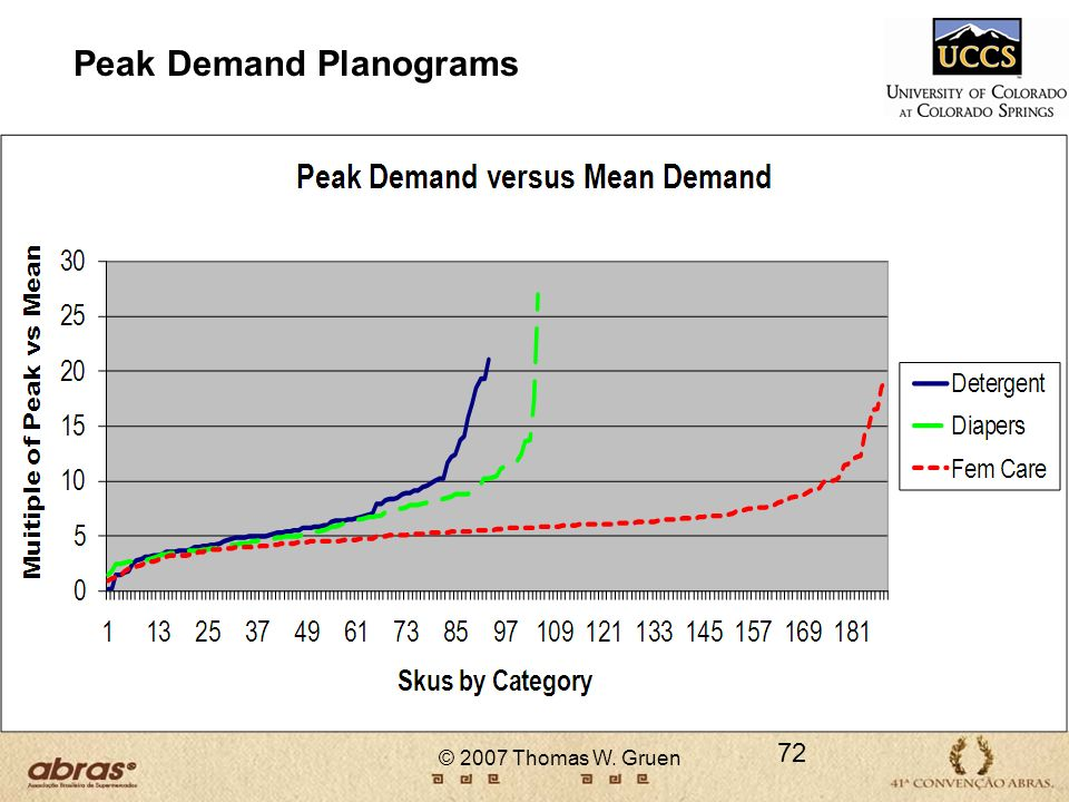 Peak Demand Planograms