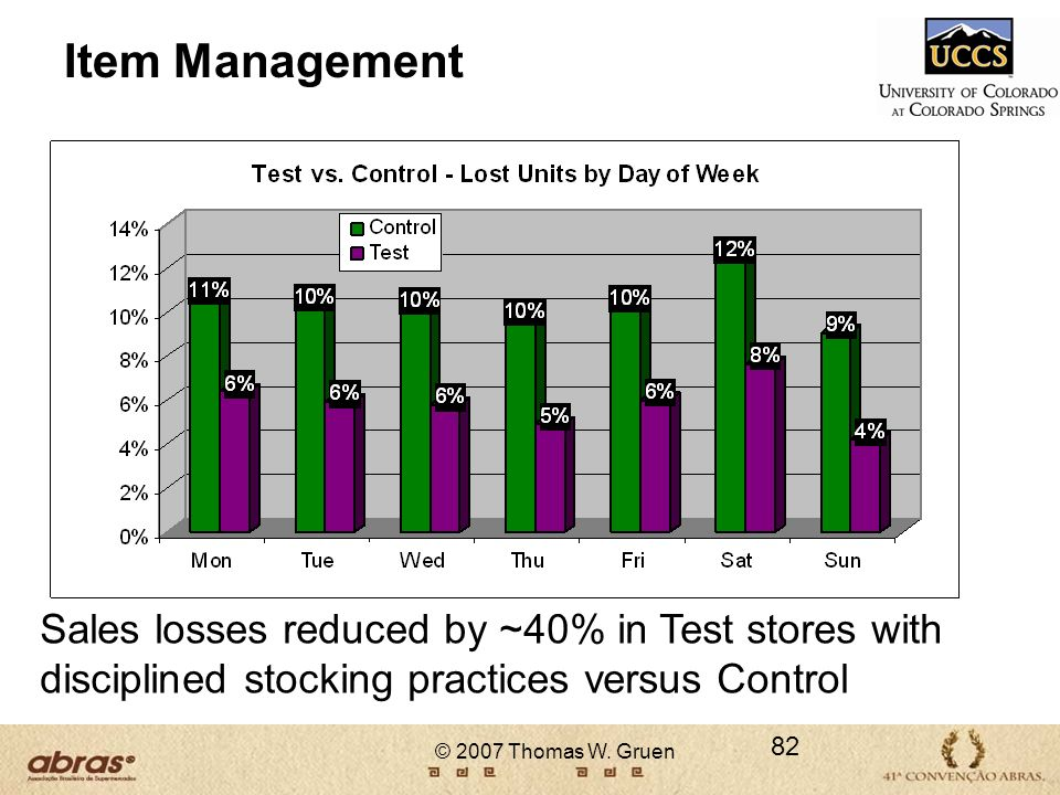 Item Management Sales losses reduced by ~40% in Test stores with disciplined stocking practices versus Control.