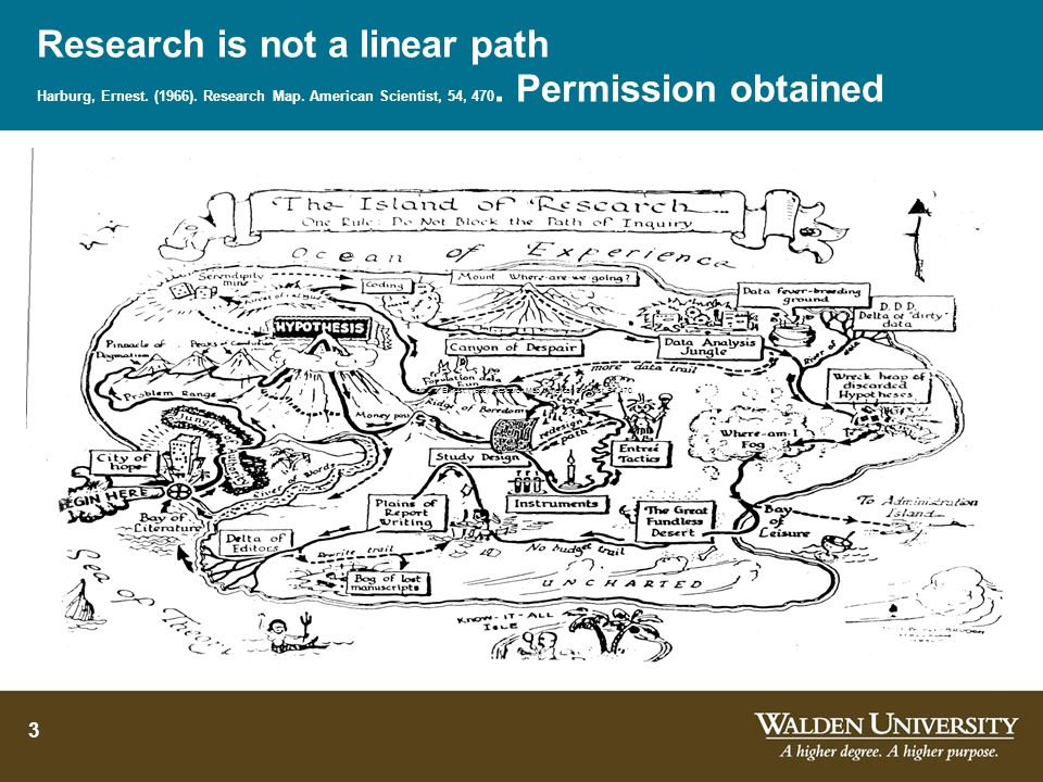Research is not a linear path Harburg, Ernest. (1966). Research Map